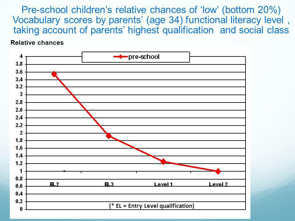 Pre-school children's relative chances of 'low' (bottom 20%) Vocabulary scores by parents' (age 34) functional literacy level, taking account of parents' highest qualification and social class (* EL = Entry Level qualification) Relative chances *