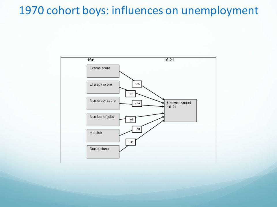 1970 cohort boys: influences on unemployment