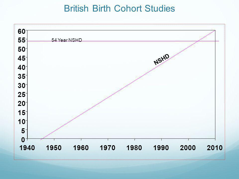 British Birth Cohort Studies 54 Year NSHD NSHD 0 5 10 15 20 25 30 35 40 45 50 55 60 19401950196019701980199020002010