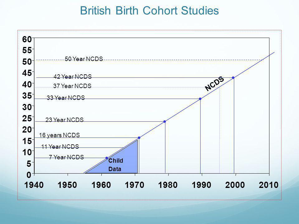 British Birth Cohort Studies 22 Months BCS70 42 Months BCS70 BCS70 10 Years BCS70 21 Years BCS70S (sub sample) 30 Years BCS70 5 Years BCS70 26 Years BCS70 38 Years BCS70 0 5 10 15 20 25 30 35 40 45 50 55 60 19401950196019701980199020002010 16 Year BCS70