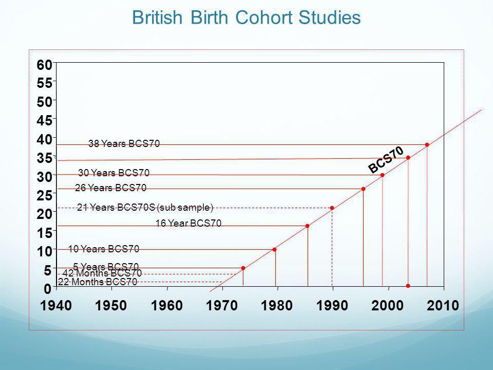 British Birth Cohort Studies 0 5 10 15 20 25 30 35 40 45 50 55 60 19401950196019701980199020002010 9 months 3 years 7 years 5 years 11 years MCS Age