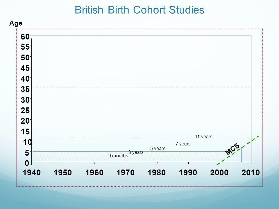 British Birth Cohort Studies 0 5 10 15 20 25 30 35 40 45 50 55 60 19401950196019701980199020002010 9 months 3 years 7 years 5 years 11 years MCS Age