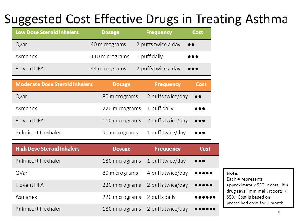 Suggested Cost Effective Drugs in Treating Asthma 3 Low Dose Steroid InhalersDosageFrequencyCost Qvar40 micrograms2 puffs twice a day●● Asmanex110 micrograms1 puff daily●●● Flovent HFA44 micrograms2 puffs twice a day●●● Moderate Dose Steroid InhalersDosageFrequencyCost Qvar80 micrograms2 puffs twice/day●● Asmanex220 micrograms1 puff daily●●● Flovent HFA110 micrograms2 puffs twice/day●●● Pulmicort Flexhaler90 micrograms1 puff twice/day●●● High Dose Steroid InhalersDosageFrequencyCost Pulmicort Flexhaler180 micrograms1 puff twice/day●●● QVar80 micrograms4 puffs twice/day●●●●● Flovent HFA220 micrograms2 puffs twice/day●●●●● Asmanex220 micrograms2 puffs daily●●●●●● Pulmicort Flexhaler180 micrograms2 puffs twice/day●●●●●● Note: Each ● represents approximately $50 in cost.
