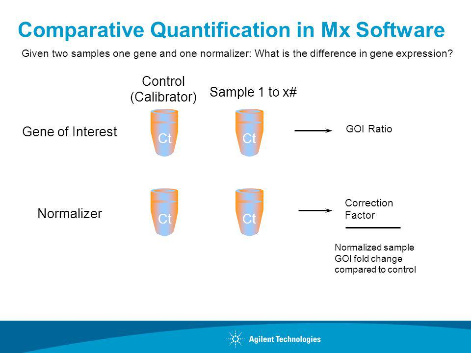 Normalizer Comparative Quantification in Mx Software Given two samples one gene and one normalizer: What is the difference in gene expression? Control