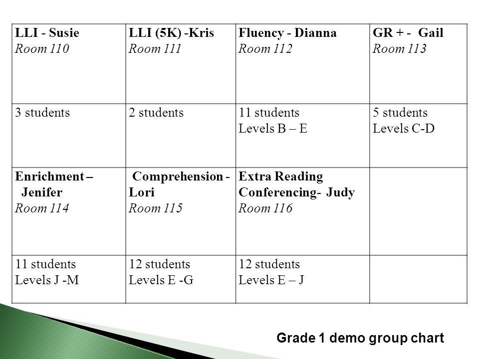 LLI - Susie Room 110 LLI (5K) -Kris Room 111 Fluency - Dianna Room 112 GR + - Gail Room 113 3 students2 students11 students Levels B – E 5 students Le