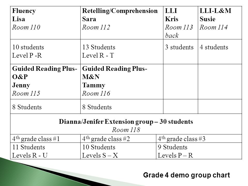 Fluency Lisa Room 110 Retelling/Comprehension Sara Room 112 LLI Kris Room 113 back LLI-L&M Susie Room 114 10 students Level P -R 13 Students Level R - T 3 students4 students Guided Reading Plus- O&P Jenny Room 115 Guided Reading Plus- M&N Tammy Room 116 8 Students Dianna/Jenifer Extension group – 30 students Room 118 4 th grade class #14 th grade class #24 th grade class #3 11 Students Levels R - U 10 Students Levels S – X 9 Students Levels P – R Grade 4 demo group chart