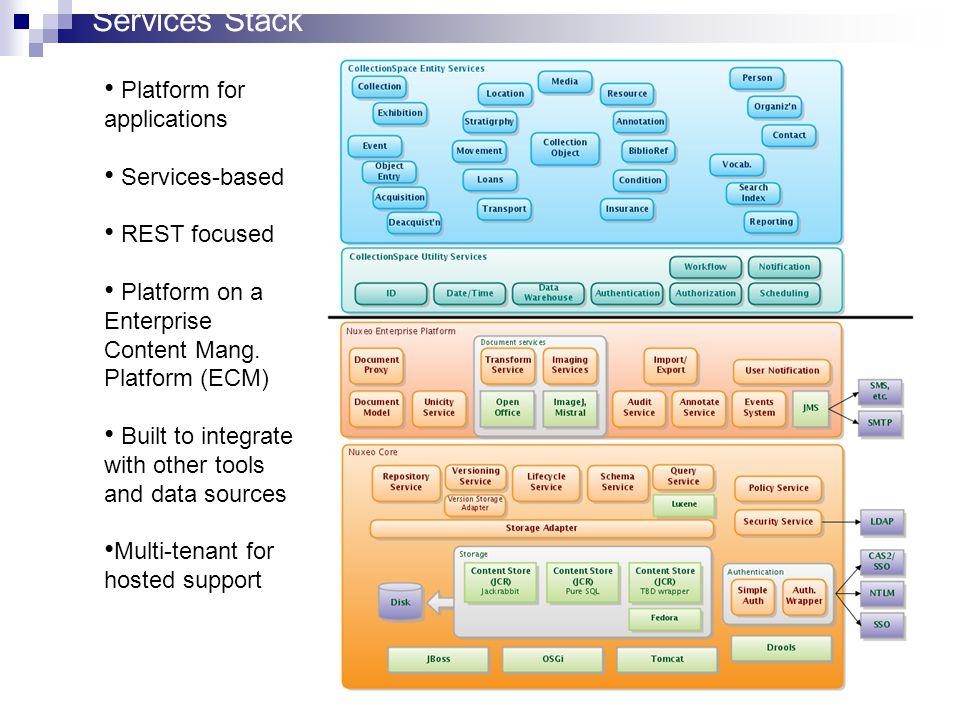 Services Stack Platform for applications Services-based REST focused Platform on a Enterprise Content Mang.