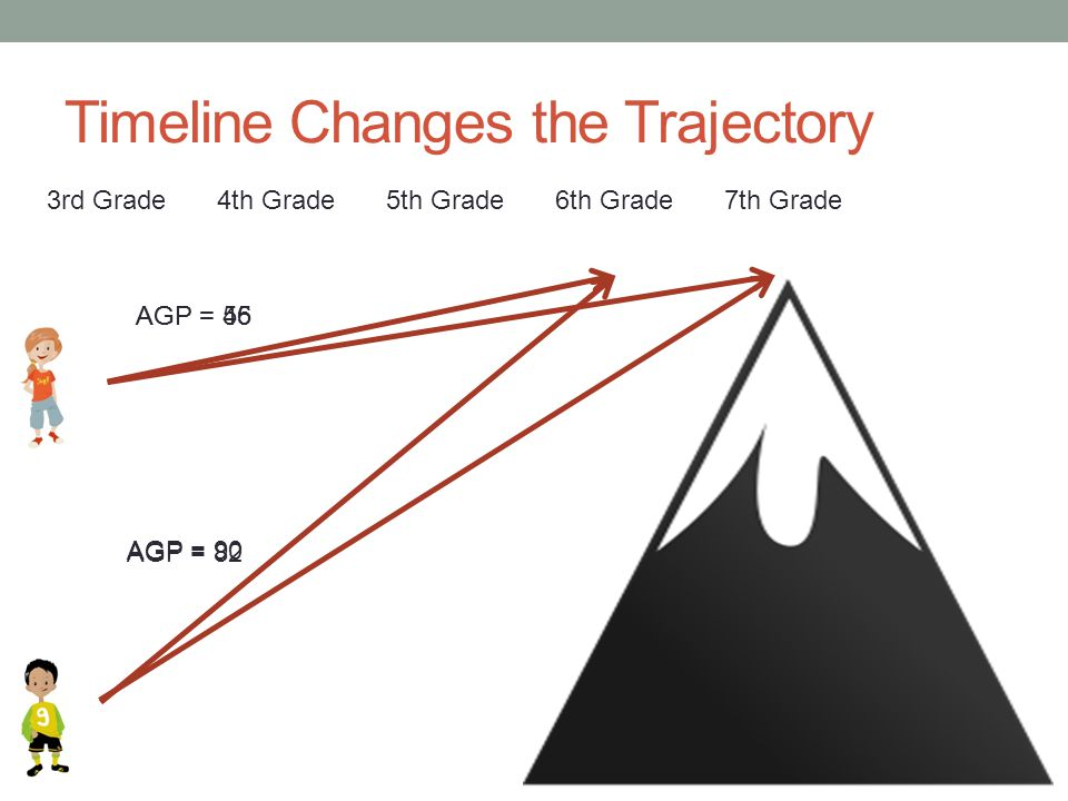 Timeline Changes the Trajectory 3rd Grade4th Grade5th Grade6th Grade AGP = 45 AGP = 82 7th Grade AGP = 56 AGP = 90