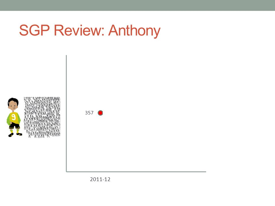 SGP Review: Anthony 2011-12 2012-13 357 385 454 352 Anthony SGP: 75