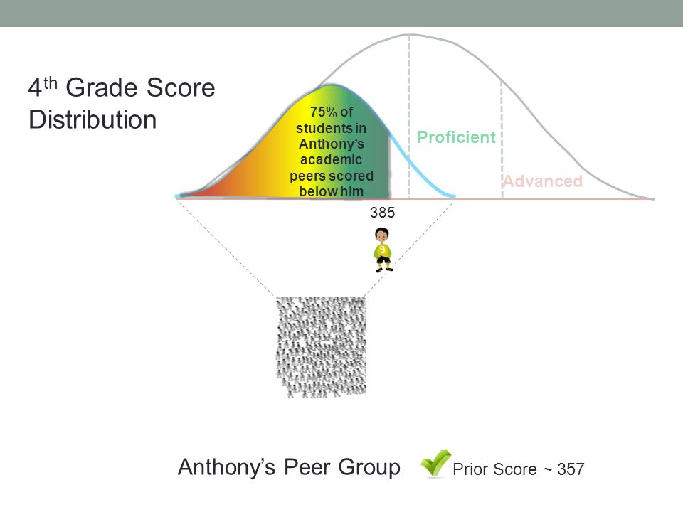 Below Basic Proficient Advanced 385 Prior Score ~ 357 Anthony's Peer Group 4 th Grade Score Distribution 75% of students in Anthony's academic peers scored below him