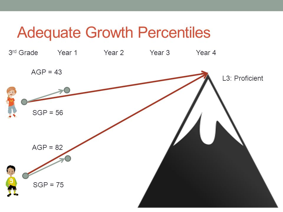 Adequate Growth Percentiles Year 1Year 2Year 3 SGP = 56 L3: Proficient SGP = 75 Year 43 rd Grade AGP = 82 AGP = 43
