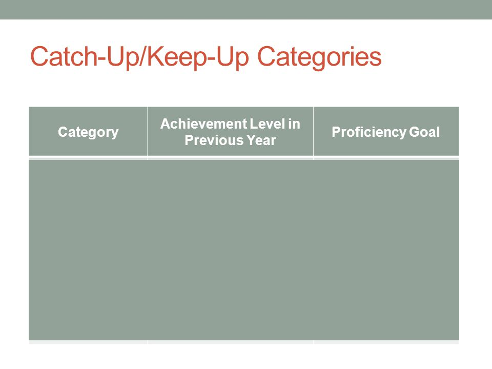 Catch-Up/Keep-Up Categories Category Achievement Level in Previous Year Proficiency Goal Catching Up L1 or L2: Below Basic or Basic L3: Proficient Keeping Up L3 or L4: Proficient or Advanced L3: Proficient Moving Up L3: Proficient L4: Advanced Staying Up L4: Advanced L4: Advanced