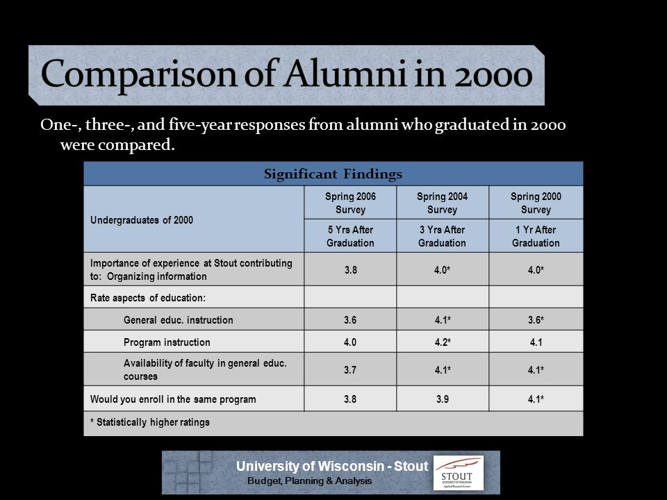 One-, three-, and five-year responses from alumni who graduated in 2000 were compared.