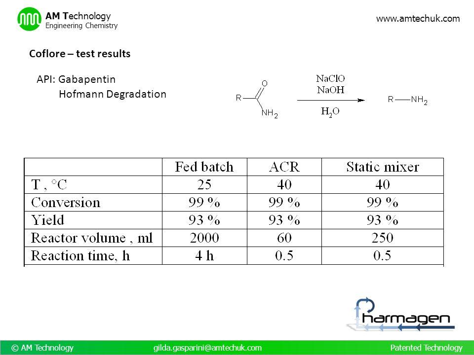 © AM Technology gilda.gasparini@amtechuk.com Patented Technology www.amtechuk.com AM Technology Engineering Chemistry Coflore – test results API: Gaba