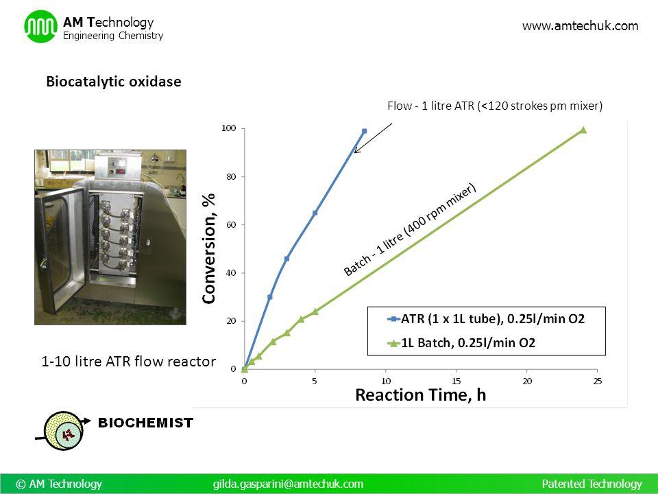 © AM Technology gilda.gasparini@amtechuk.com Patented Technology www.amtechuk.com AM Technology Engineering Chemistry Batch - 1 litre (400 rpm mixer)