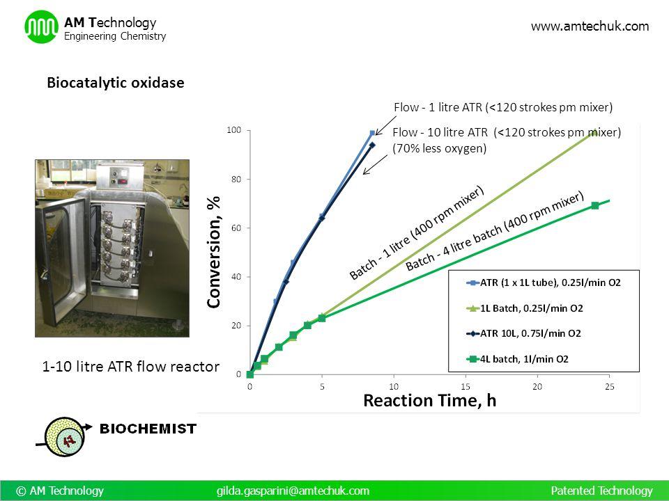 © AM Technology gilda.gasparini@amtechuk.com Patented Technology www.amtechuk.com AM Technology Engineering Chemistry Batch - 4 litre batch (400 rpm m