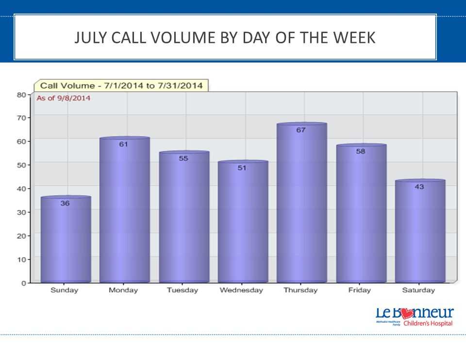 JULY CALL VOLUME BY DAY OF THE WEEK