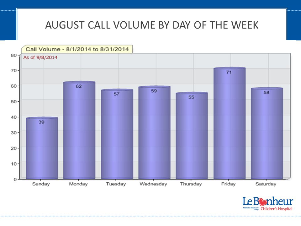 AUGUST CALL VOLUME BY DAY OF THE WEEK