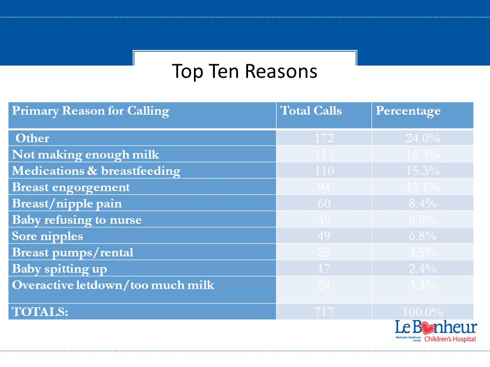 Top Ten Reasons Primary Reason for CallingTotal CallsPercentage Other17224.0% Not making enough milk11716.3% Medications & breastfeeding11015.3% Breast engorgement9413.1% Breast/nipple pain608.4% Baby refusing to nurse496.8% Sore nipples496.8% Breast pumps/rental253.5% Baby spitting up172.4% Overactive letdown/too much milk243.3% TOTALS:717100.0%