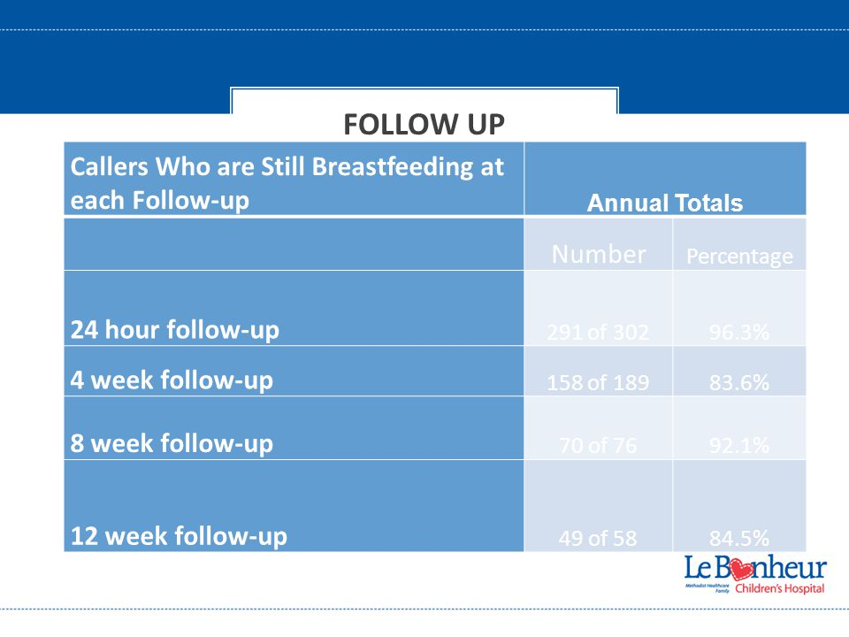 FOLLOW UP Callers Who are Still Breastfeeding at each Follow-up Annual Totals Number Percentage 24 hour follow-up 291 of 30296.3% 4 week follow-up 158