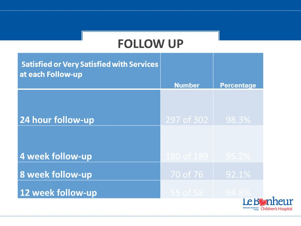 FOLLOW UP Satisfied or Very Satisfied with Services at each Follow-up NumberPercentage 24 hour follow-up297 of 30298.3% 4 week follow-up180 of 18995.2% 8 week follow-up70 of 7692.1% 12 week follow-up55 of 5894.8%