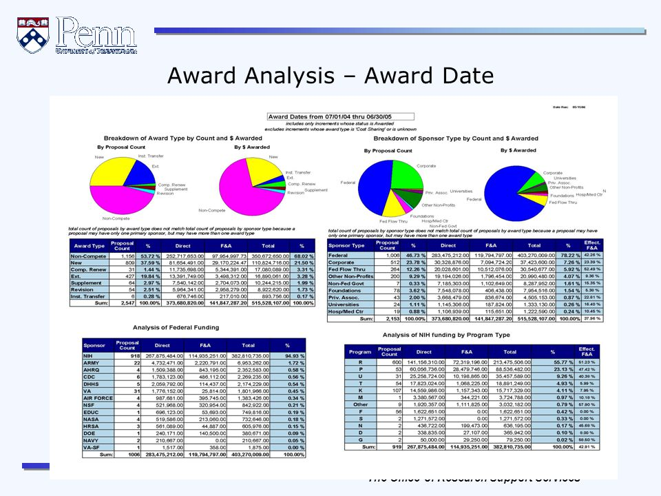 The Office of Research Services The Office of Research Support Services 52 REVISED April, 2012 Award Analysis – Award Date