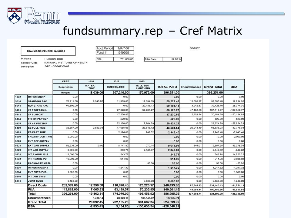The Office of Research Services The Office of Research Support Services 65 REVISED April, 2012 fundsummary.rep – Cref Matrix