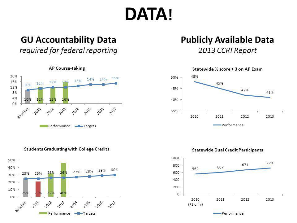 GU Accountability Data required for federal reporting Publicly Available Data 2013 CCRI Report DATA !
