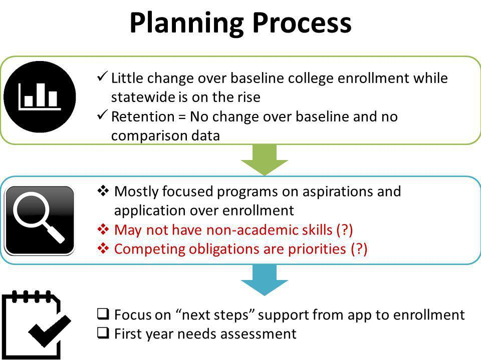 Little change over baseline college enrollment while statewide is on the rise Retention = No change over baseline and no comparison data  Mostly focused programs on aspirations and application over enrollment  May not have non-academic skills ( )  Competing obligations are priorities ( )  Focus on next steps support from app to enrollment  First year needs assessment Planning Process