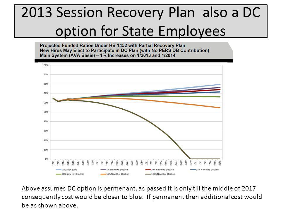 2013 Session Recovery Plan also a DC option for State Employees Above assumes DC option is permenant, as passed it is only till the middle of 2017 con