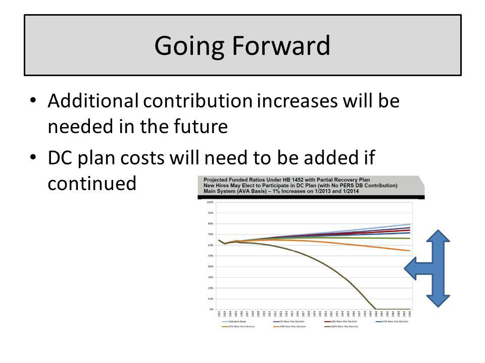 Going Forward Additional contribution increases will be needed in the future DC plan costs will need to be added if continued