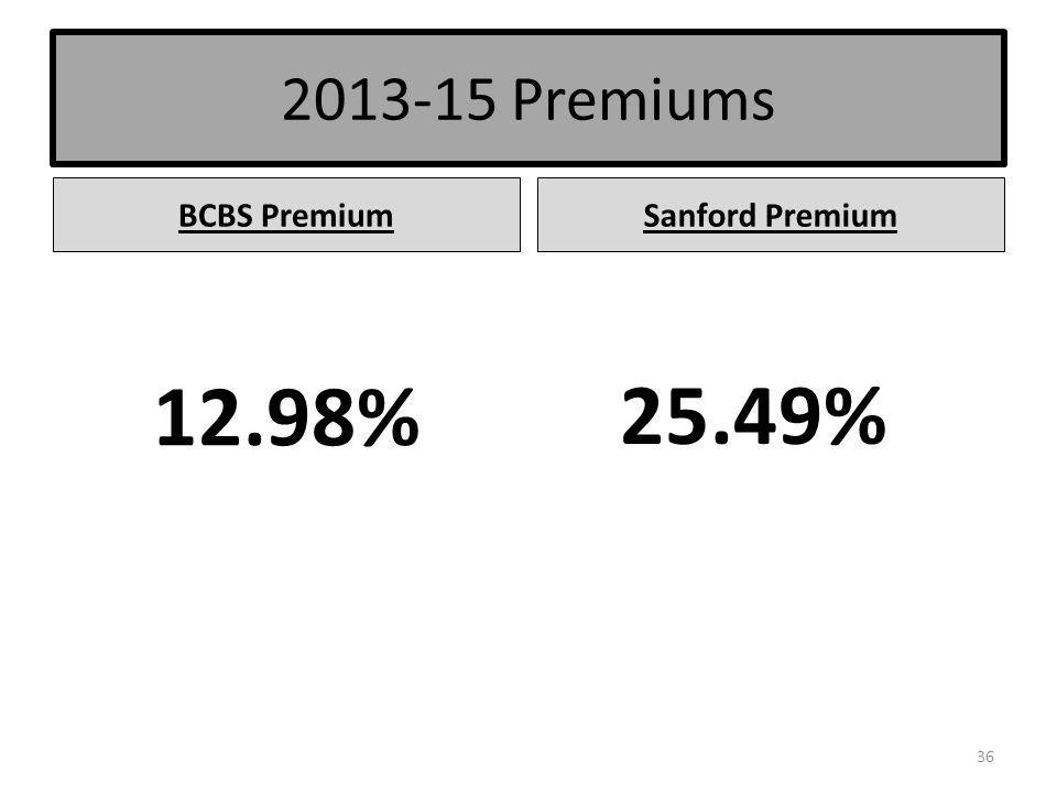 2013-15 Premiums BCBS PremiumSanford Premium 12.98% 25.49% 36