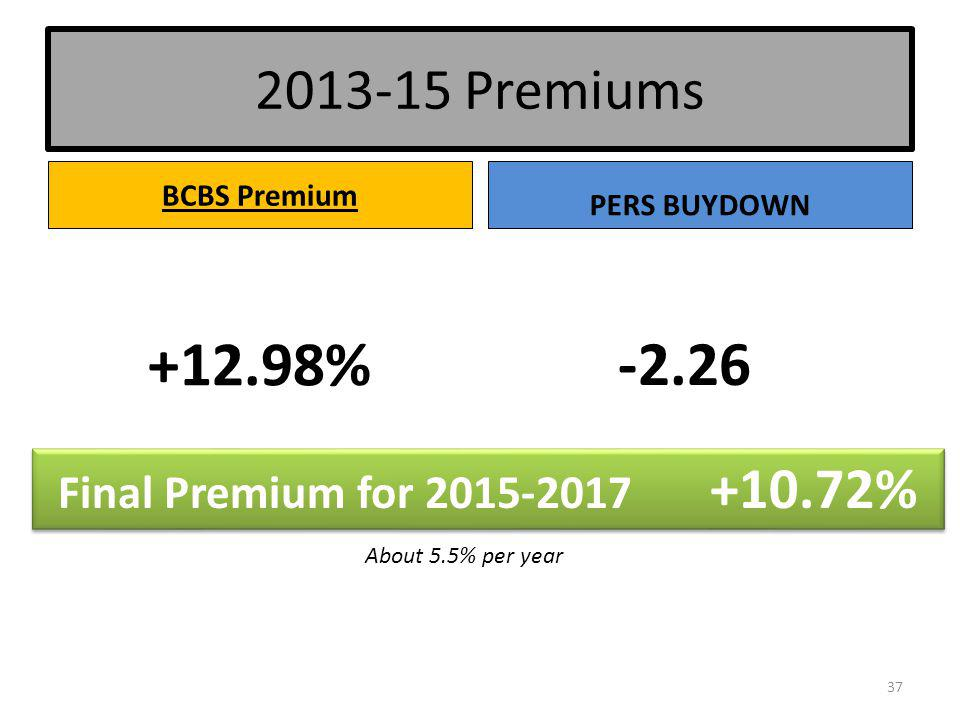 2013-15 Premiums BCBS Premium +12.98% -2.26 37 PERS BUYDOWN Final Premium for 2015-2017 +10.72% About 5.5% per year