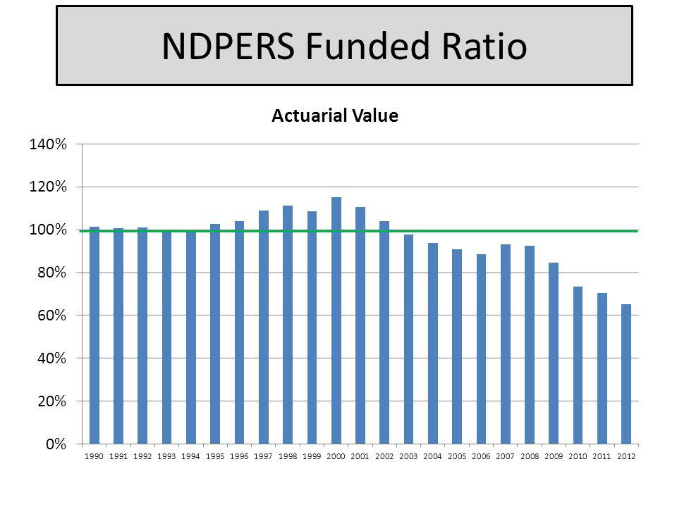 NDPERS Funded Ratio