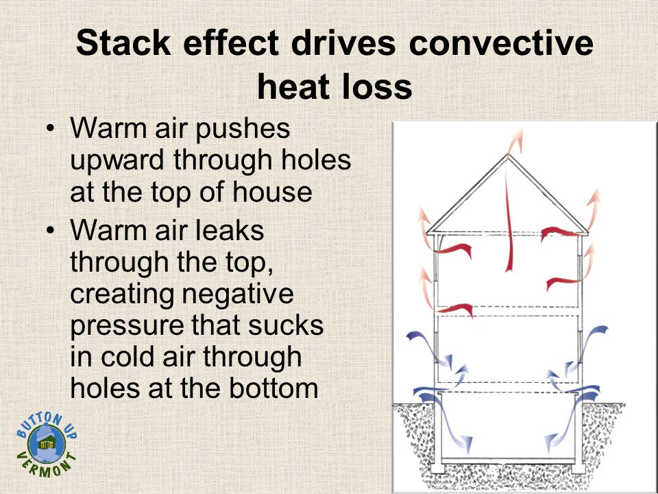 Warm air pushes upward through holes at the top of house Warm air leaks through the top, creating negative pressure that sucks in cold air through holes at the bottom Stack effect drives convective heat loss