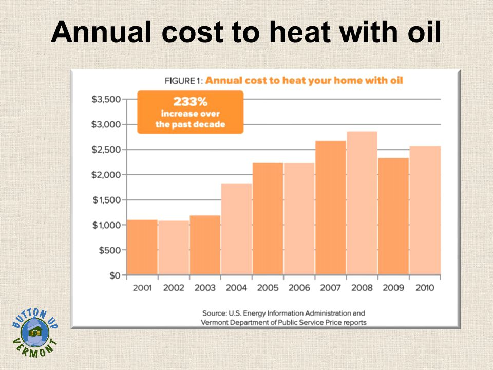 Annual cost to heat with oil