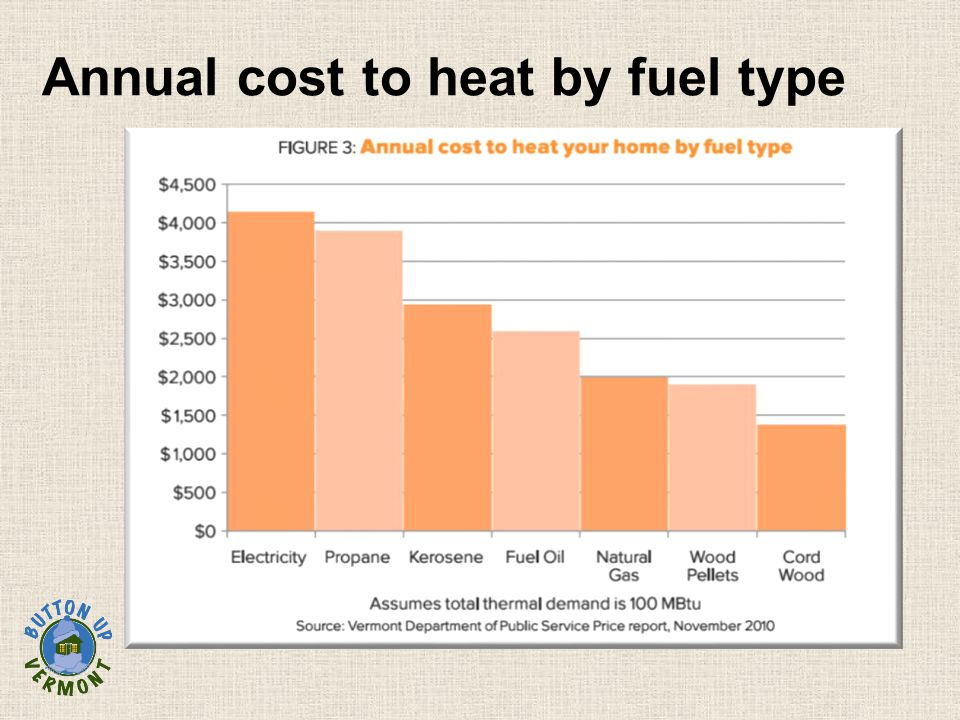 Annual cost to heat by fuel type
