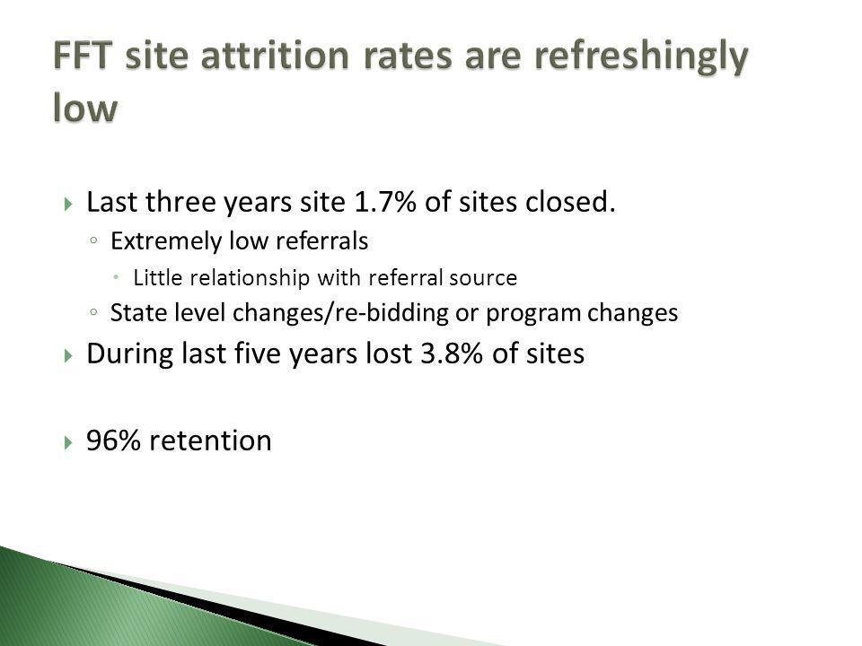  Last three years site 1.7% of sites closed.
