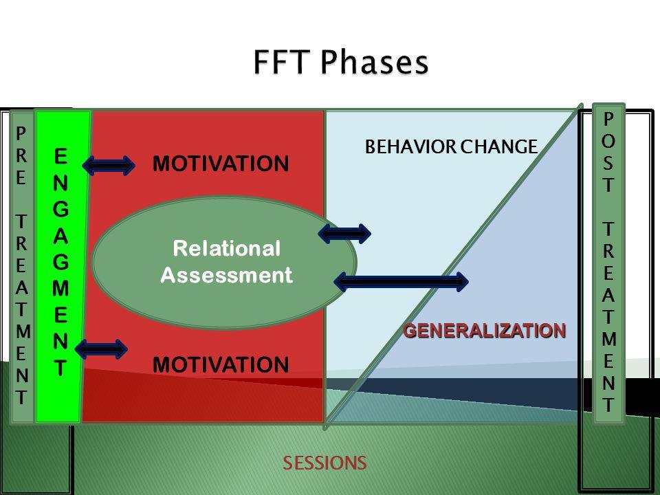 GENERALIZATION BEHAVIOR CHANGE SESSIONS PRETREATMENTPRETREATMENT POSTTREATMENTPOSTTREATMENT MOTIVATION Relational Assessment ENGAGMENTENGAGMENT MOTIVATION