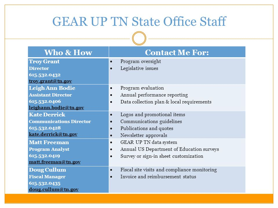 GEAR UP TN State Office Staff Who & HowContact Me For: Kate Watts Outreach Specialist – CollegeforTN.org 615.741.1318 kate.watts@tn.gov  CollegeforTN.org point of contact  CollegeforTN.org training and implementation planning  Technical assistance in using CollegeforTN.org resources Mary Laphen Statewide Services Coordinator 615.253.5335 mary.laphen@tn.gov  Professional development opportunities  Path to College events  Central office programming Melinda Dunn Administrative Assistant 615.532.0402 melinda.dunn@tn.gov  Reimbursement submission  Match documentation  General questions