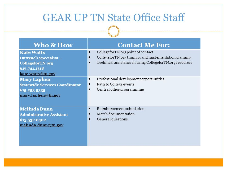 GEAR UP TN State Office Staff Who & HowContact Me For: Shayla Guy Regional Coordinator – West TN 901.500.5579 shayla.guy@tn.gov  West TN Collaborative's first point of contact for day-to-day program implementation, such as:  Expenditure allowability  In-kind match guidelines and documentation  Annual work plan and budget  Monthly Activity Plans and Completed Activity Reports Duane Gregg Regional Coordinator – East TN 865.206.7071 duane.gregg@tn.gov  East TN Collaborative's first point of contact for day-to-day program implementation, such as:  Expenditure allowability  In-kind match guidelines and documentation  Annual work plan and budget  Monthly Activity Plans and Completed Activity Reports