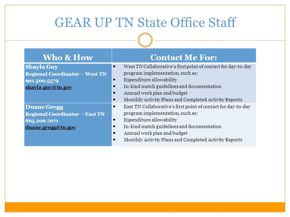 GEAR UP TN State Office Staff Who & HowContact Me For: Shayla Guy Regional Coordinator – West TN 901.500.5579 shayla.guy@tn.gov  West TN Collaborativ