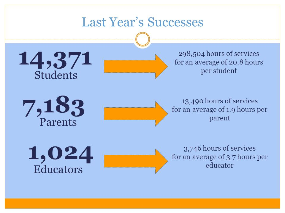 Last Year's Successes When compared to the previous year, the GEAR UP TN Class of 2013 college-going rate increased by 2 percent.