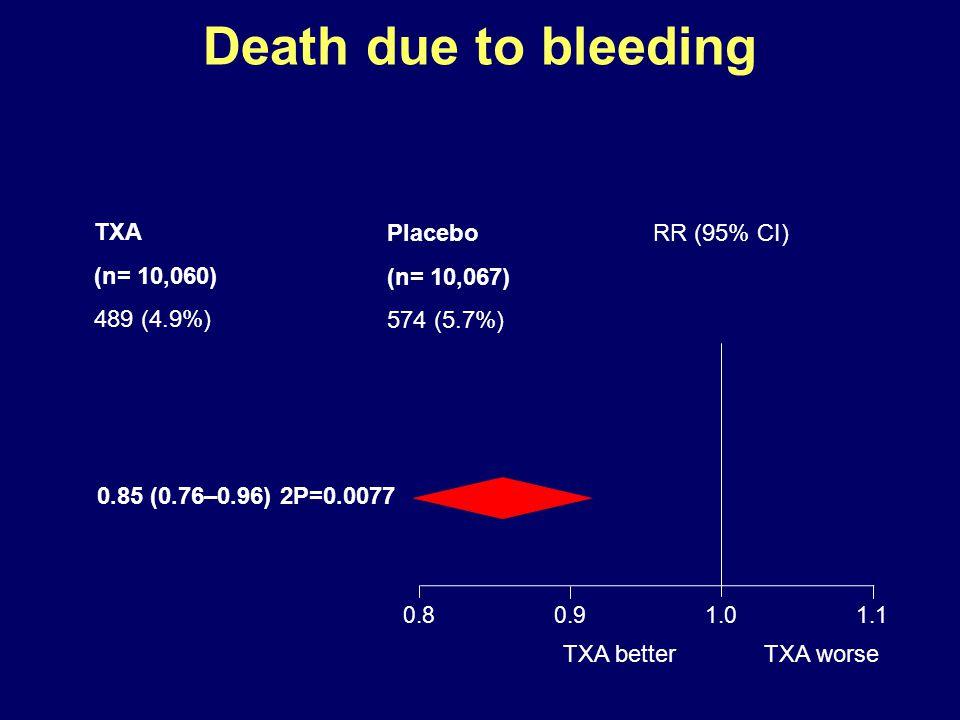 Death due to bleeding TXA worseTXA better 0.8 0.91.01.1 RR (95% CI) TXA (n= 10,060) 489 (4.9%) Placebo (n= 10,067) 574 (5.7%) 0.85 (0.76–0.96) 2P=0.0077