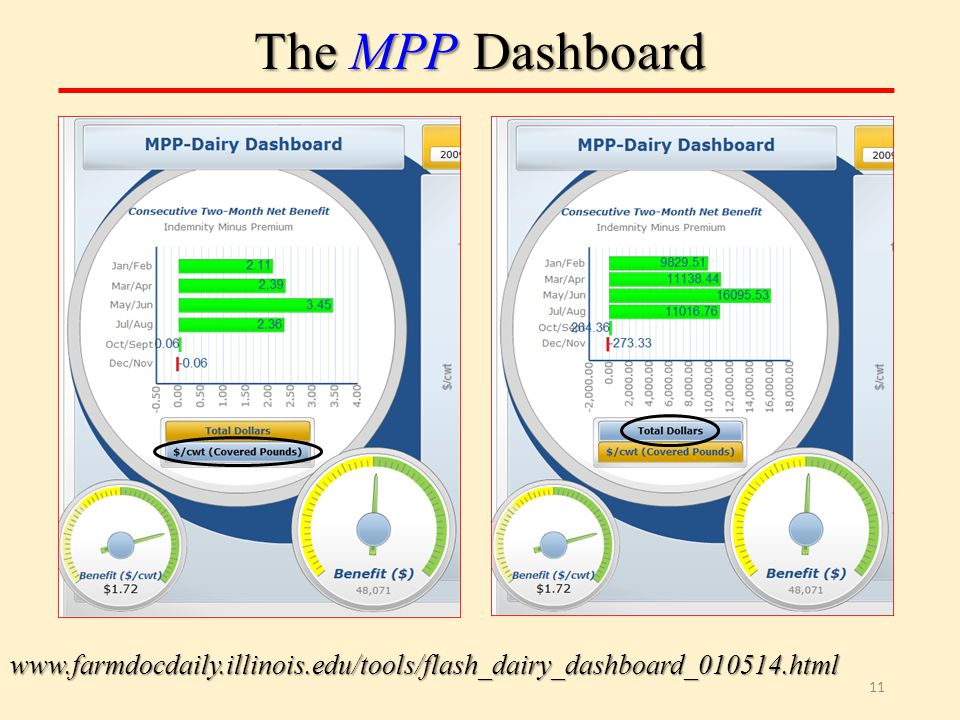 The MPP Dashboard 11 www.farmdocdaily.illinois.edu/tools/flash_dairy_dashboard_010514.html