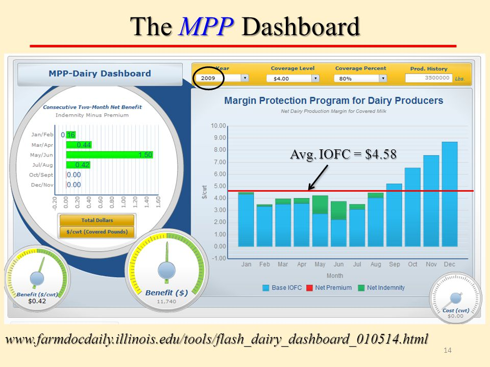 The MPP Dashboard 14 www.farmdocdaily.illinois.edu/tools/flash_dairy_dashboard_010514.html Avg.