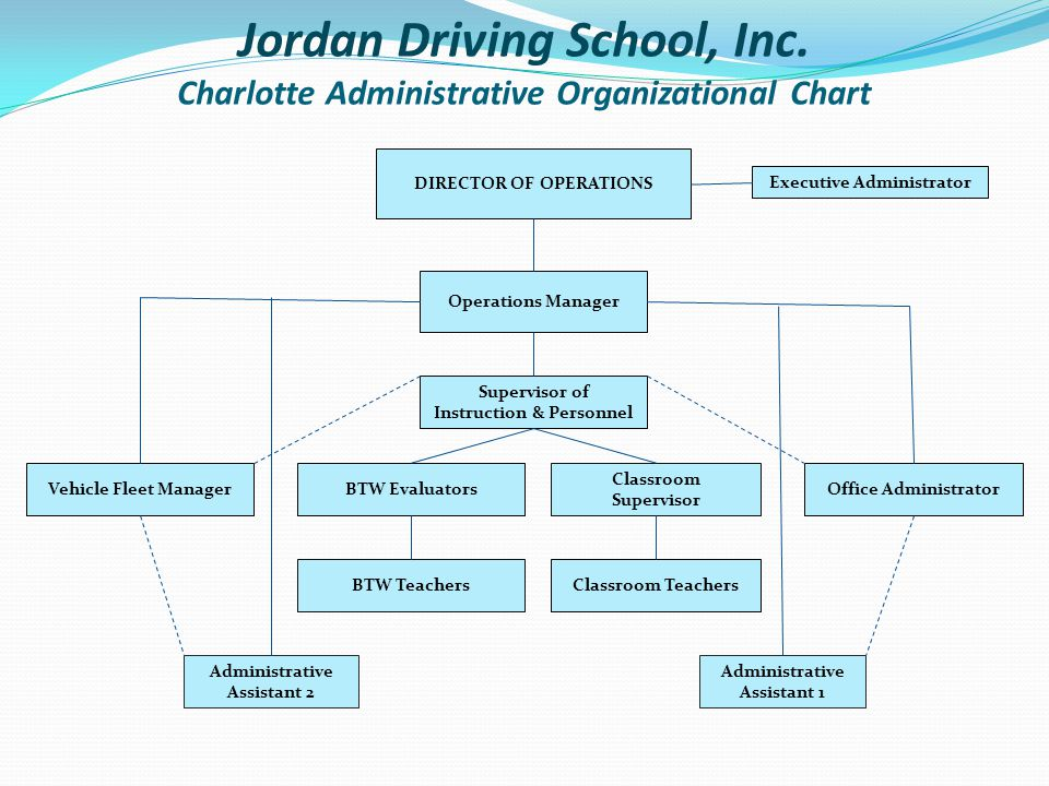 Jordan Driving School, Inc.