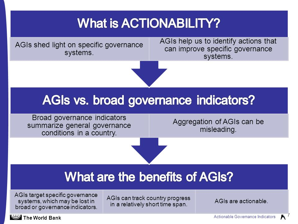The World Bank Actionable Governance Indicators 7 AGIs target specific governance systems, which may be lost in broad or governance indicators.