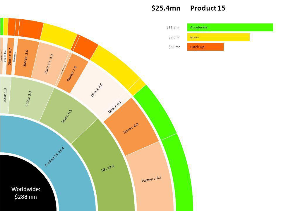 Product 15$25.4mn Accelerate$11.8mn Grow$8.6mn Catch-up$5.0mn Product 15: 25.4 UK: 12.3 Partners: 6.7 Stores: 4.8 Direct: 0.7 Japan: 6.5 Direct: 4.5 Stores: 1.8 Partners: 0.2 China: 5.3 Partners: 3.0 Stores: 2.0 Direct: 0.3 India: 1.3 Stores: 0.7 Direct: 0.4 Partners: 0.3 Worldwide: $288 mn