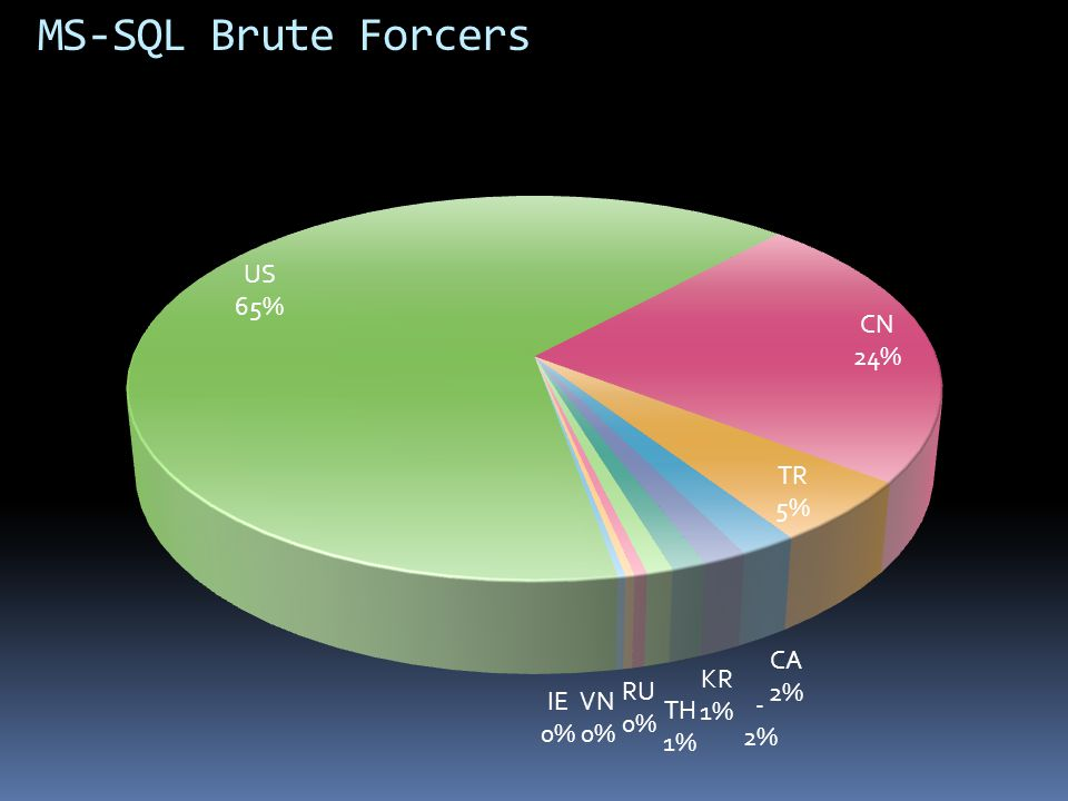MS-SQL Brute Forcers